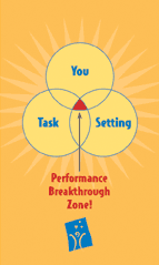 venn diagram of the performance breakthrough zone